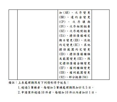 有跨直轄市、縣(市)申請土地登記之登記項目及其處理期限、實施或試辦日期